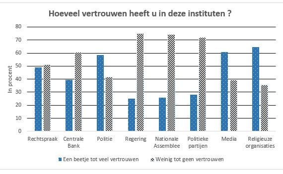 Het vertrouwen in instituten is afgenomen