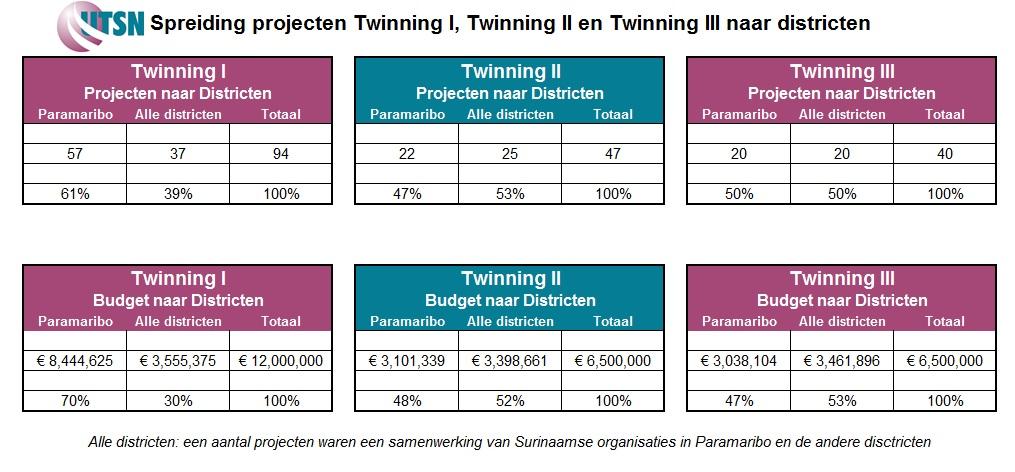 Spreiding projecten Twinning I, II en III naar districten