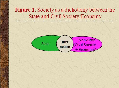 A Caribbean Perspective on the relationship between State, Economy, Civil Society and Democracy