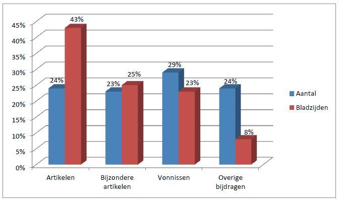 De hoofdrubrieken in het Surinaams Juristen Blad 1963-2012