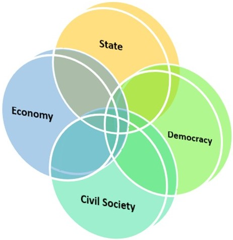 45 REFLECTIONS ON THE RELATIONSHIP BETWEEN STATE, ECONOMY, CIVIL SOCIETY AND DEMOCRACY